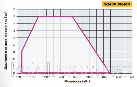 График рабочего поля газовых модуляционных горелок NG 400 MD EA