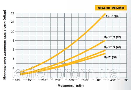График подбора диаметра газовой рампы прогрессивных горелок Unigas NG 400