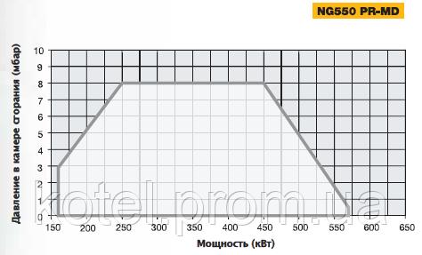 График рабочего поля прогрессивных горелок Unigas NG 550 PR