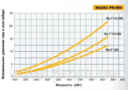 Определение диаметра газовой рампы горелки NG 550 PR EA по входному давлению газа