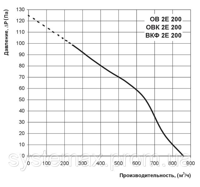 Аэродинамические характеристики Вентс ВКФ 2Е 200 (аэродинамика, диаграмма)