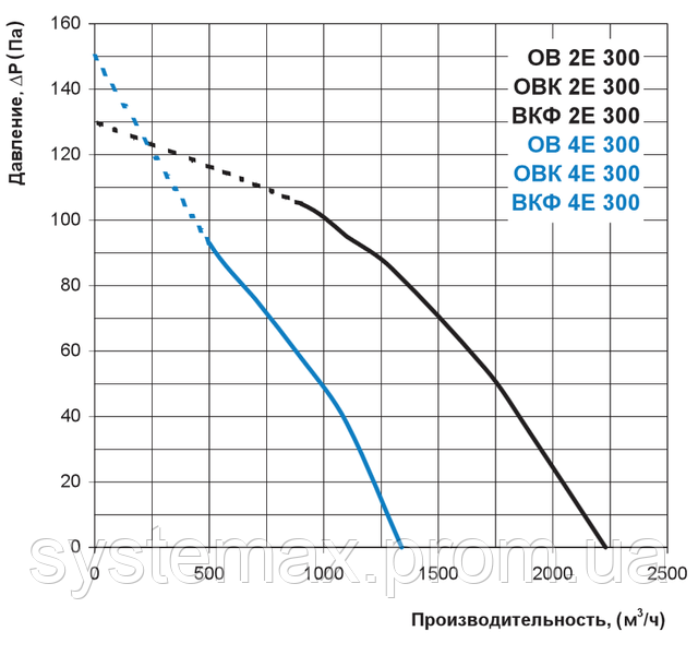 Аэродинамические характеристики Вентс ВКФ 2Е 300 (аэродинамика, диаграмма)
