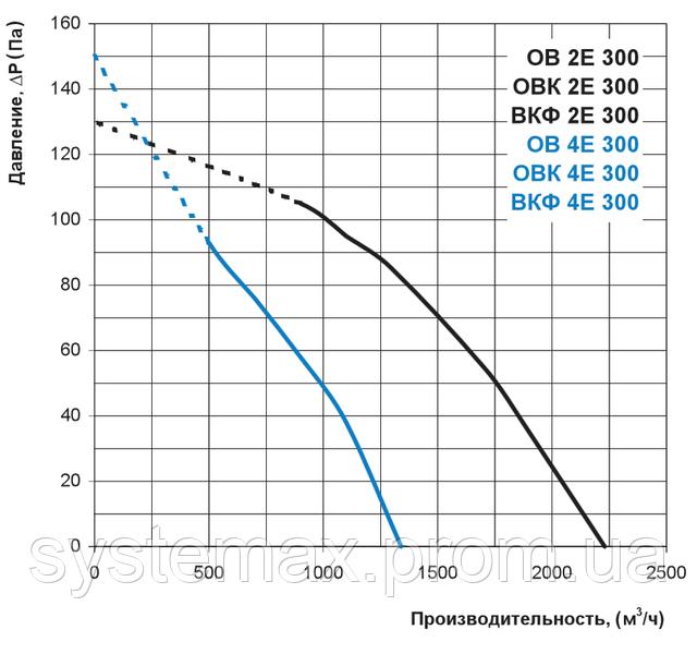 Аэродинамические характеристики Вентс ВКФ 4Е 300 (аэродинамика, диаграмма)