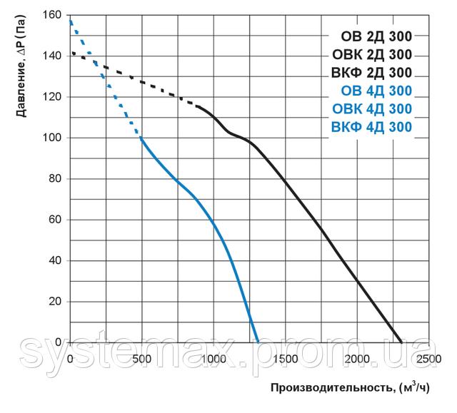 Аэродинамические характеристики Вентс ВКФ 2Д 300 (аэродинамика, диаграмма)