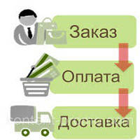 Обработка и доставка заказов