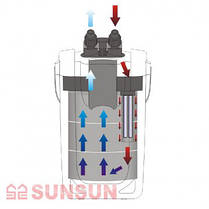 Внешний фильтр для аквариума SunSun HW-704А FULL, 2000 л/ч (с наполнителями, для аквариумов до 800 л), фото 3