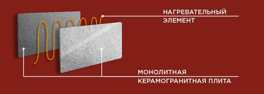Схема керамогранитного обогревателя