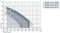 Поверхностный насос Насосы + Garden-JP 2,4-30/1,1 Насосы + Garden-JP 2,4-30/1,1