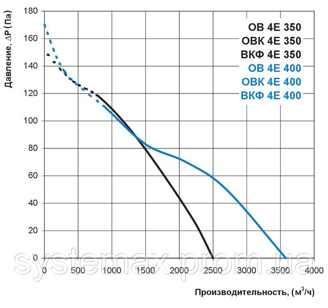 Аэродинамические характеристики Вентс ВКФ 4Е 400 (аэродинамика, диаграмма)