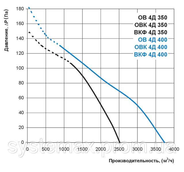Аэродинамические характеристики Вентс ВКФ 4Д 400 (аэродинамика, диаграмма)
