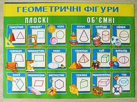 """Плакат математичний """"Геометричні фігури"""" (""""Геометричні фігури"""")"""