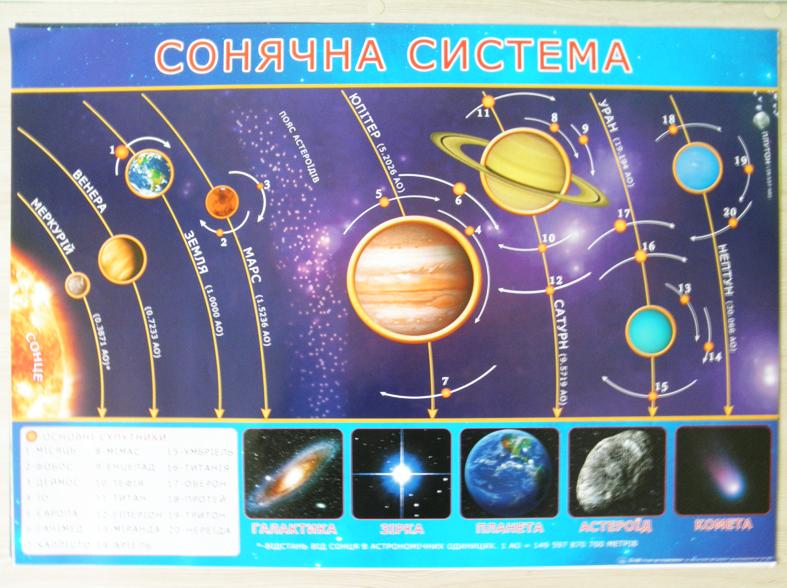 """Плакат - настенное пособие """"Сонячна система"""" (""""Солнечная система"""")"""