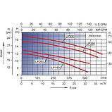 Насос AquaViva LX LP200T/OS200T 27 м3/ч (2HP, 380В), фото 2