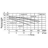 Насос AquaViva LX STP150M/VWS150M 20 м³/час (1.5HP, 220B), фото 2