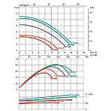 Фильтрационная установка Emaux FSP350 (4.32 м3/ч, D350), фото 3