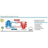 Тепловой инверторный насос Fairland IPHC30 (тепло/холод, 12.1кВт), фото 4