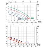 Фильтрационная установка Emaux FSP300-ST20 (3 м3/ч, D300), фото 4