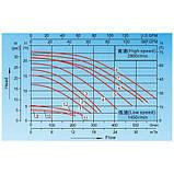 Насос AquaViva LX SWPB300T 28 м³/ч (3HP, 380В), фото 2