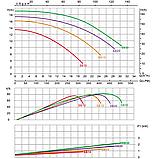 Насос Emaux SB15 (220В, 20 м³/час, 1.5HP), фото 3