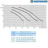 Насос Hayward HCP09151E KNG150 M.B (220В, 22.4 м³/час, 1.5HP), фото 3