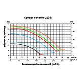 Насос Emaux SS050 (220В, 11 м³/час, 0.5HP), фото 3