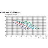 Насос Hayward HCP40653E1 KAN610 T2.B (380В, 84.2 м³/час, 6.5HP), фото 4