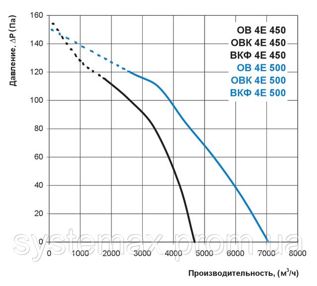 Аэродинамические характеристики Вентс ВКФ 4Е 450 (аэродинамика, диаграмма)