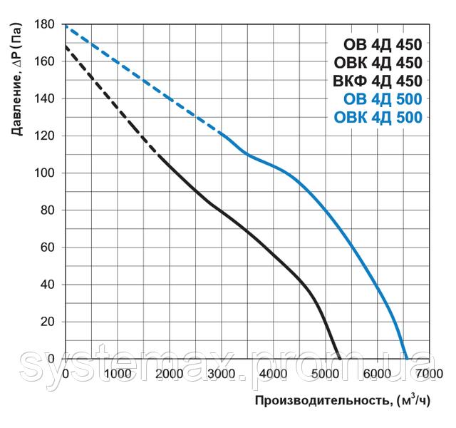 Аэродинамические характеристики Вентс ВКФ 4Д 450 (аэродинамика, диаграмма)