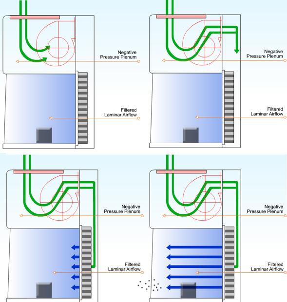 Подача воздуха в кабинете с горизонтальным ламинарным потоком.