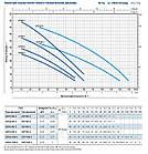 Насос центробежный Pedrollo 3CPm100E, 550 Вт, 7.2 м3/ч, 38 м. многоступенчатый, фото 3