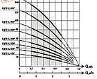 Погружной насос Водолей БЦПЭ 0,5-50У (кабель 30 метров) 1.8m3/h-3.6m3/h(max), фото 3