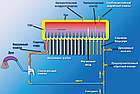 Вакуумный солнечный коллектор Altek, Гелиосистема, SP-H1-15, Емкость системы, л : 150, фото 2