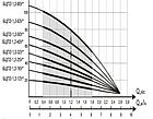 Погружной насос Водолей БЦПЭ 1,2-40У 4.3m3/h-9.4m3/h(max), фото 3