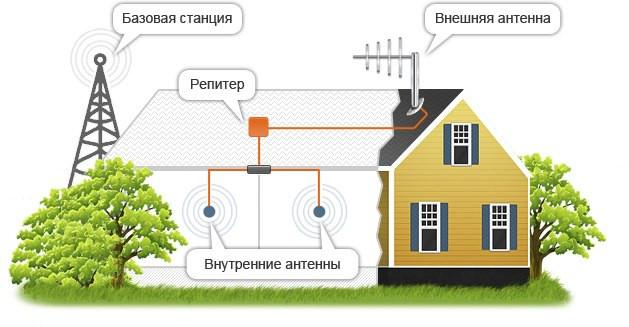 Репитер GSM 900 для усиления мобильной связи до 200 м. кв.