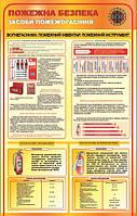 Стенды по пожарной безопасности