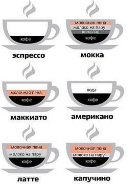 Кофейный ликбез от Кофейной компании