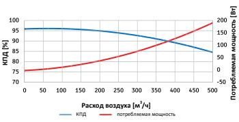 Диаграмма эффективности Frapol OnyX Sky 400