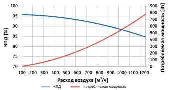 Диаграмма эффективности Frapol OnyX Sky 800