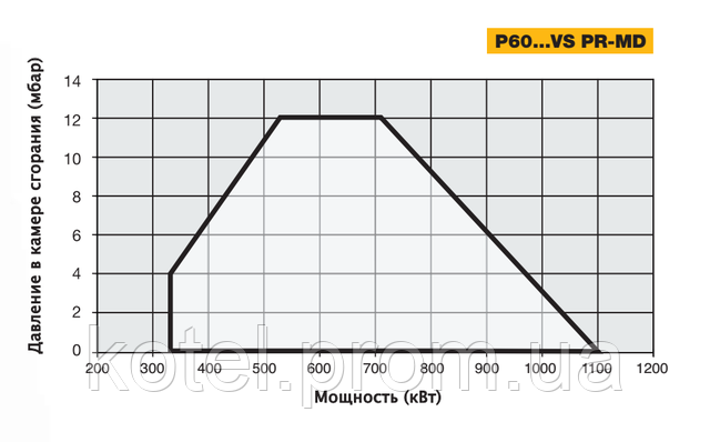 График рабочего поля газовых модуляционных горелок Unigas P60 VS