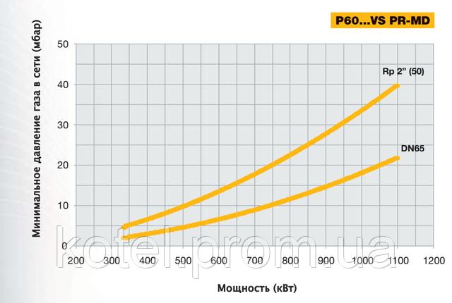 Выбор диаметра газовой рампы горелки Unigas P60 MD VS по входному давлению газа