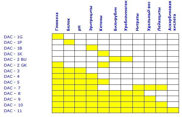 Тест-смужки - визначення цукру / білка / кетонів / лейкоцитів / білірубіну / уробіліногену в сечі