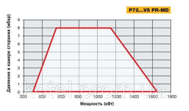 График рабочего поля газовых короткопламенных горелок Unigas P72 VS