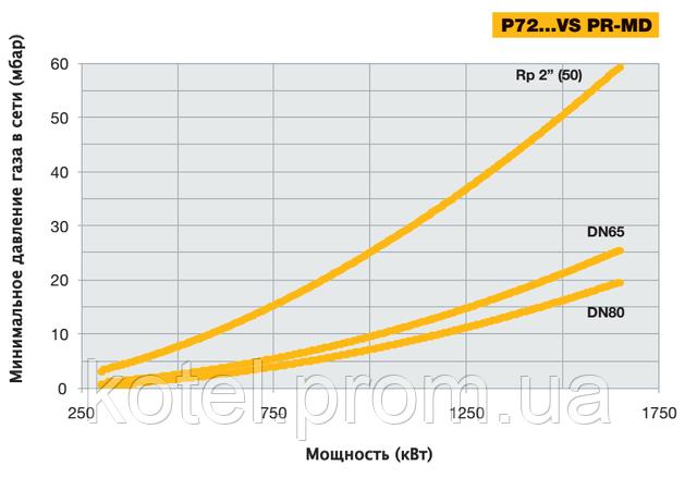 Выбор диаметра газовой рампы горелки Unigas P72 VS по входному давлению газа