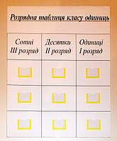 Розрядна таблиця класу одиниць