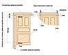 Какие размеры межкомнатных дверей бывают?