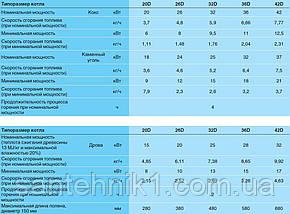 Buderus Logano G211-42 D (42 кВт.) твердотопливный котел Киев ЦЕНА, фото 2