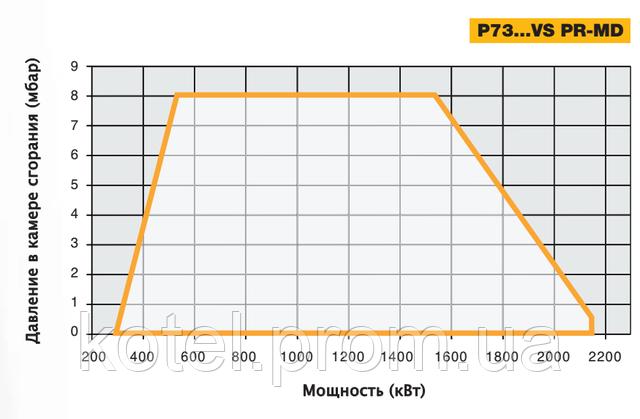 График рабочего поля газовых модуляционных горелок Unigas P73 VS