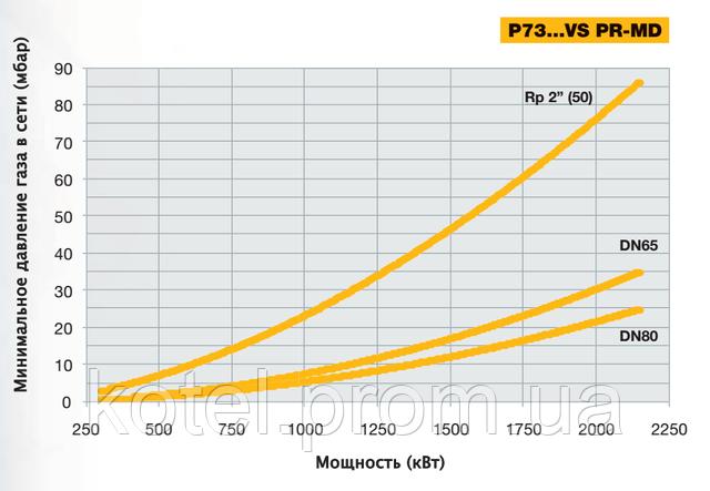 Выбор диаметра газовой рампы горелки Unigas P73 MD VS по входному давлению газа