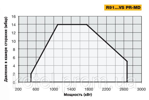 График рабочего поля газовых короткопламенных горелок Unigas R91 MD VS