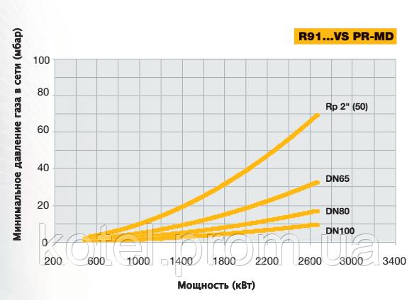 Выбор диаметра газовой рампы горелки Unigas R91 MD VS по входному давлению газа